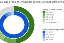 The UNESCO Science Report Finds a New Public On Wikipedia