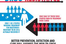 WHO Report Signals Urgent Need For Greater Political Commitment To End Tuberculosis